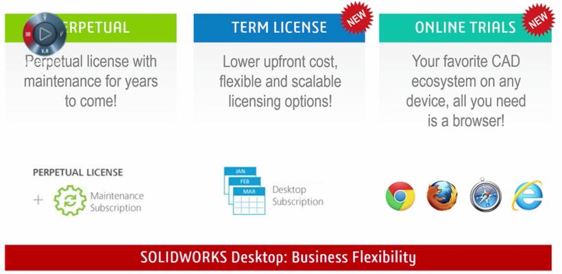 nowe sposoby licencjonowanie