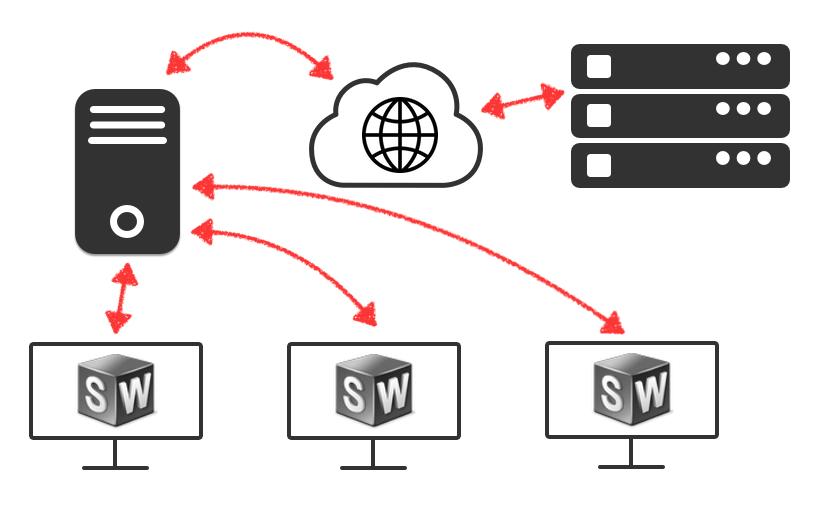 Wypożyczanie licencji SOLIDWORKS z puli licencji sieciowych SNL