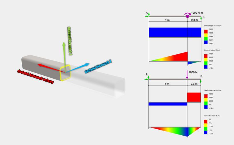 Wykresy belki w SOLIDWORKS Simulation – siły wewnętrzne belki