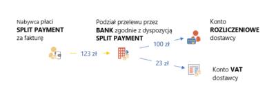 Mechanizm podzielonej płatności (MPP)